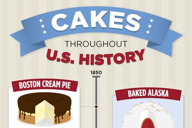 Cakes Throughout History_2